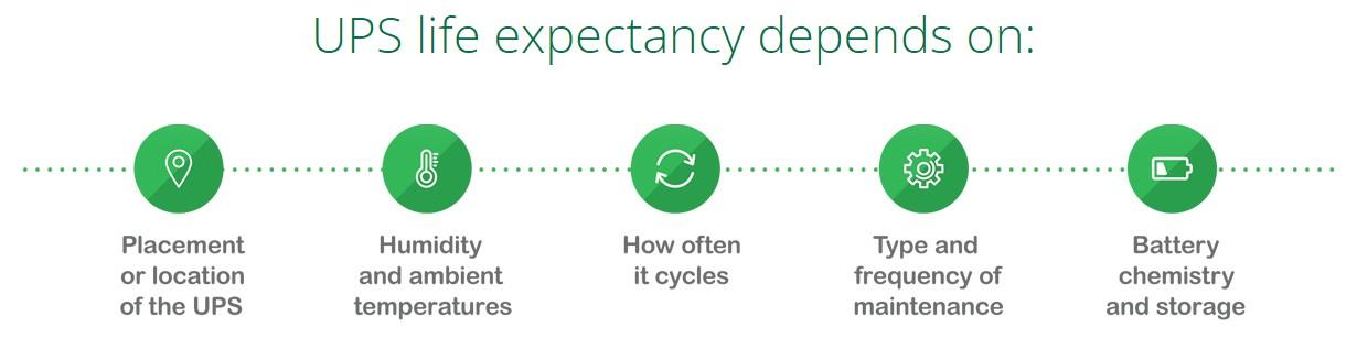 ups life expectancy